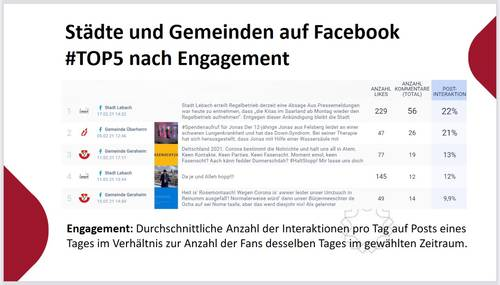 Facebook, Instagram und Co.